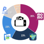 E-payments - market share