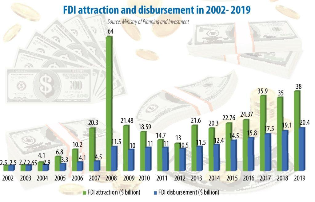 FDI Vietnam