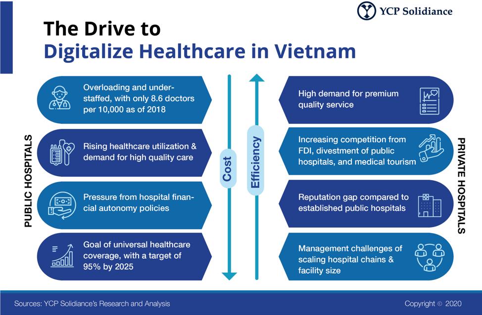 Digitalize Healthcare in Vietnam