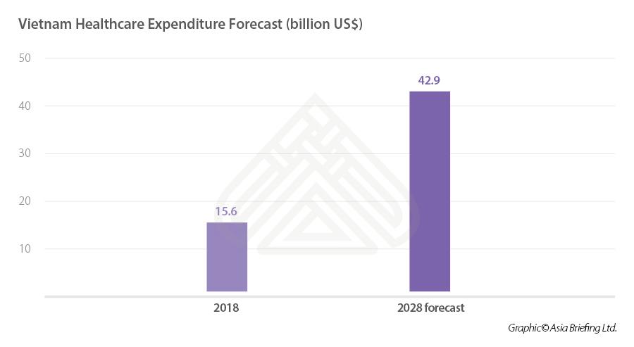 Vietnam Healthcare Expenditure Forecast
