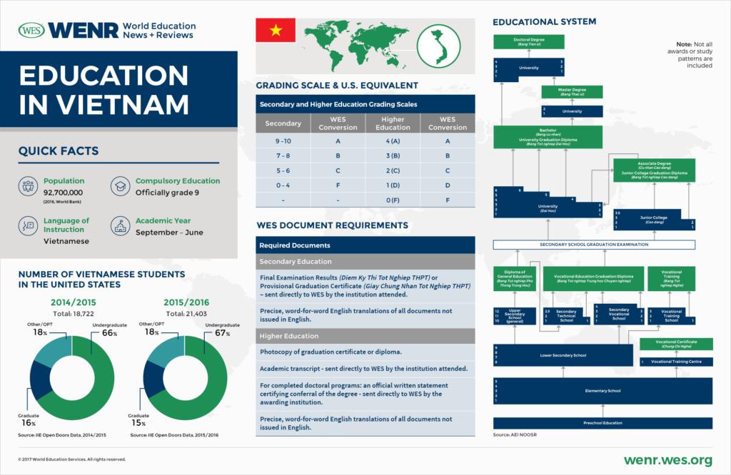 Vietnam education