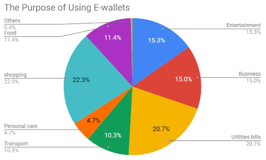 Purpose of using e-payment in Vietnam