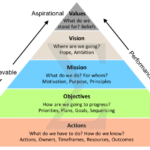 strategy-deployment-values-objectives
